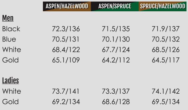 Innisfail Golf Club - Scorecard - Ratings - Innisfail, Alberta